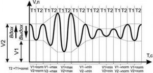 Недостаточность дыхания при раннем сочетании вторичной ее формы с первичной